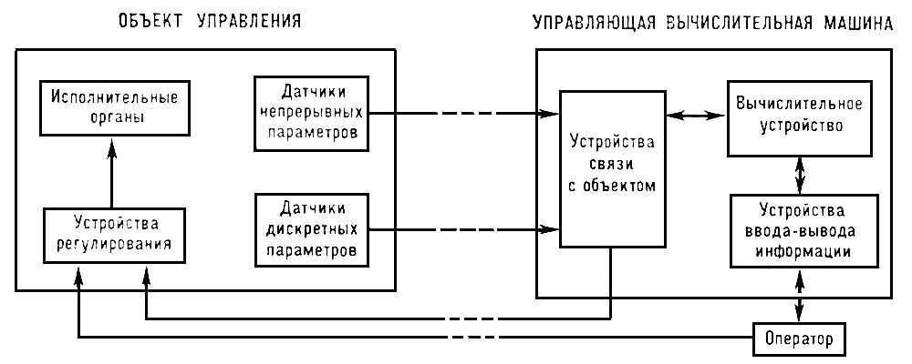 Структурная схема системы управления непрерывным процессом с помощью управляющей вычислительной машины.