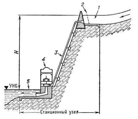 Станционный узел ГЭС, комплекс гидротехнических сооружений деривационной гидроэлектрической станции (См...