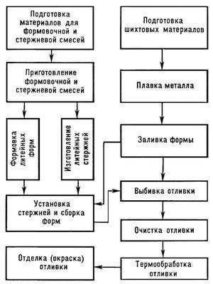 Автоматическая линия системы