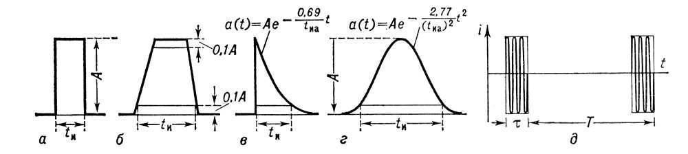 Рис. 1. Электрические импульсы: а, б, в, г - видеоимпульсы прямоугольной, трапецеидальной.