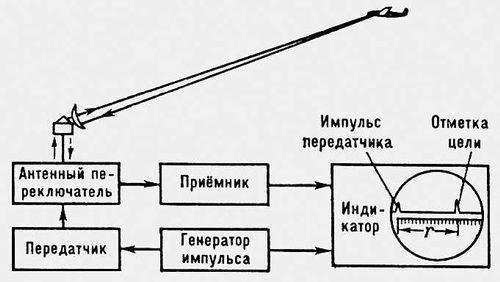 Блок-схема импульсной радиолокационной станции и способ определения дальности до цели с помощью осциллографа.