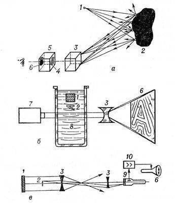 З. основана на проникающей способности звука и особенно Ультразвука и их визуализации (см. Звукового поля.