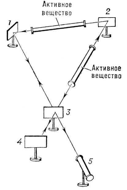 Рис. 1. Схема лазерного гироскопа: 1, 2, 4 - непрозрачные зеркала; 3 - полупрозрачное зеркало; 5 - фотодетектор.