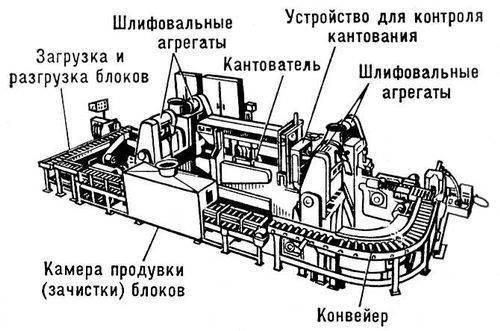 Автоматическая линия зачистки