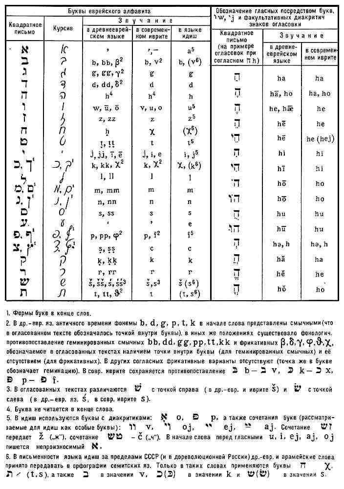 Процесс превращения консонантного письма в фонемное (обозначающее и гласные)...  Гласные звуки, которыми в семитских...