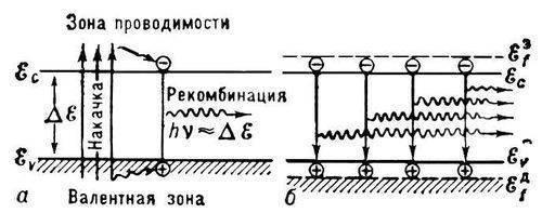 Рис. 4. а - лазер на гетеропереходе (двусторонняя гетероструктура), б - его энергетическая схема.