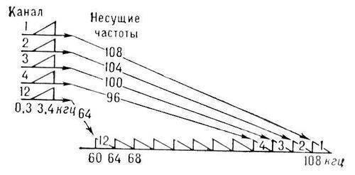 Схема образования первичного группового тракта.  Основное...  Лит.: Назаров М. В., Кувшинов Б, И., Попов О. В...