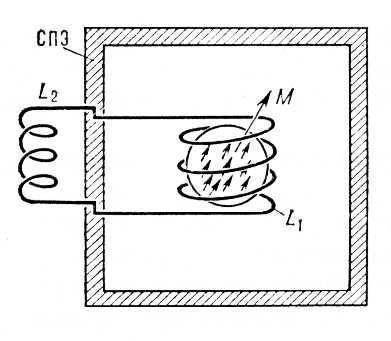 Рис. 3. Схематическое изображение ядерного позиционного гироскопа: М - суммарный магнитный момент вещества; СПЭ...