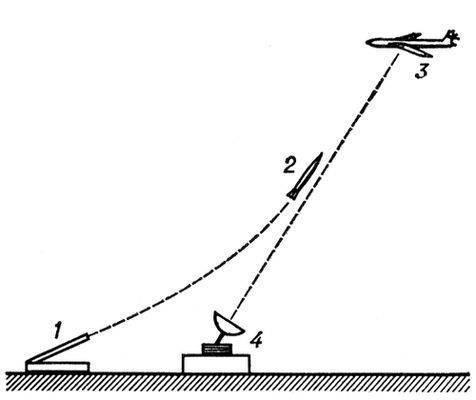 Рис. 3. Схема системы наведения ракеты: 1 - стартовая установка; 2 - ракета; 3 - цель; 4 - радиолокационная станция.