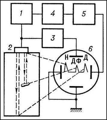 Блок-схема ультразвукового эходефектоскопа: 1 - генератор электрических импульсов; 2 - пьезоэлектрический...