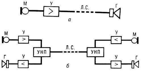 Схема оперативной громкоговорящей связи: а - симплексной; б - дуплексной; М - микрофон; Г - громкоговоритель; УНП...