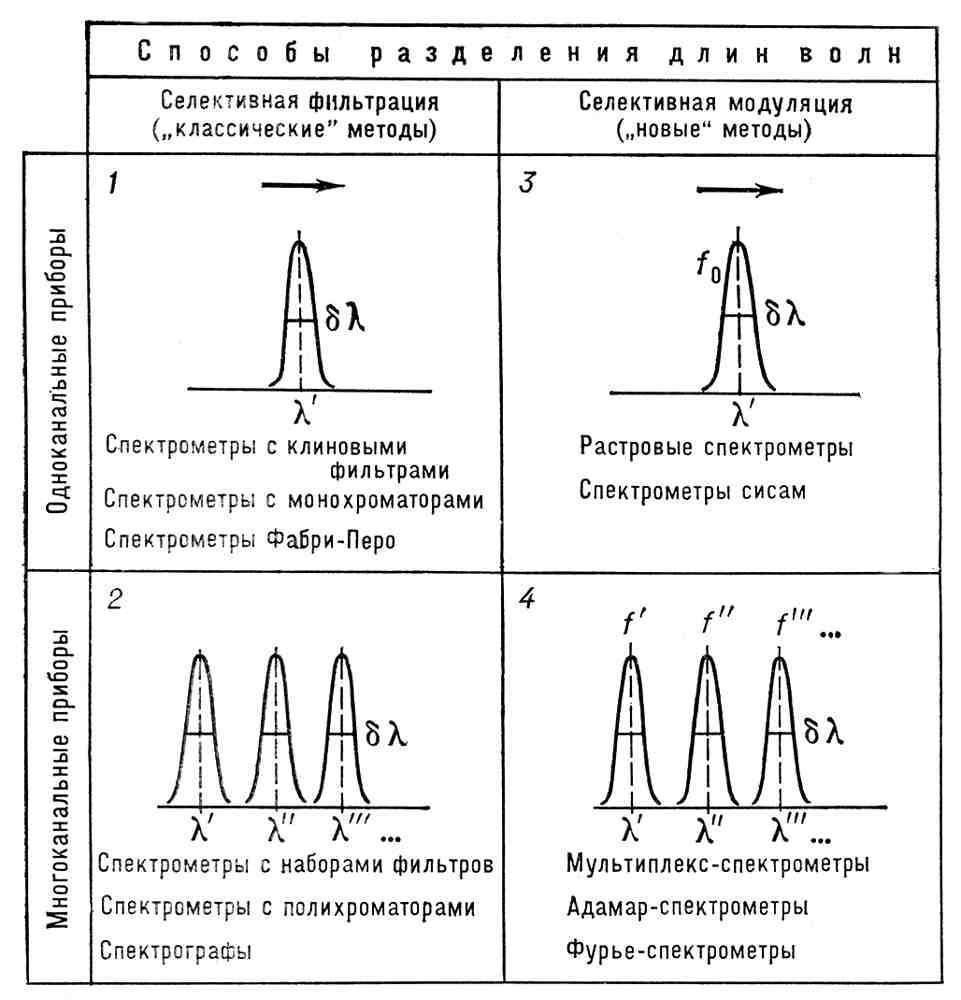 ...осп. хар-ка С. п., она определяет спектральное разрешение dl и спектральную разрешающую способность R = l/dl.