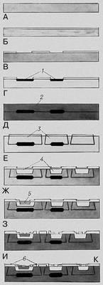 Последовательность основных технологических операций одного из способов изготовления полупроводниковых ИС.