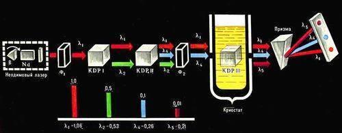 Схема генератора пятой оптической гармоники.  Излучение лазера на неодимовом стекле (?1=1,06 мкм), работающим в...