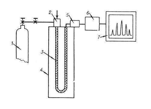 Принципиальная схема газового хроматографа: 1 - баллон с инертным газом; 2 - устройство для ввода пробы в...