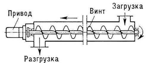 Рис. 3. Схема винтового конвейера.  В зависимости от условий используют Конвейер напольные и подвесные.