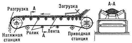 Схема конвейера ленточного.