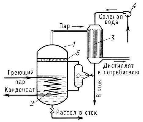 Рис. 1. Схема одноступенчатого дистилляционного опреснителя: 1 - корпус испарительной камеры; 2 - нагревательный...