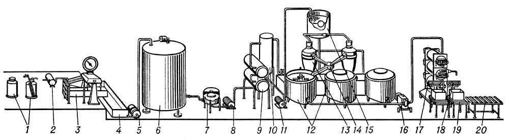 Изготовление масла из высокожирных сливок (схема) Иллюстрация.