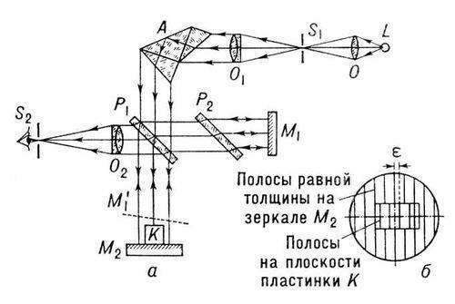 Рис. 2. а - схема интерферометра Кёстерса (обозначения те же, что в интерферометре Майкельсона; А...