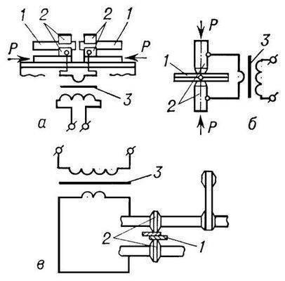 Схема контактной сварки: а - стыковой; б - точечной; в - шовной; 1 - свариваемое изделие; 2 - электроды; 3...