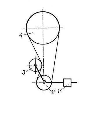 Схема ремённой передачи с натяжным роликом: 1 - привод; 2 - малый шкив; 3 - натяжной ролик; 4 - большой шкив.