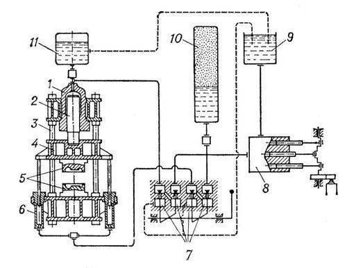 Рис. 1. Принципиальная схема гидравлического пресса: 1 - рабочий цилиндр; 2 - плунжер (поршень); 3 - станина; 4...