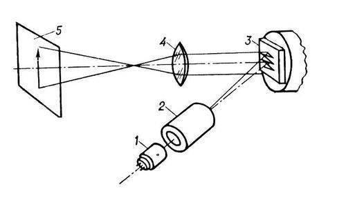 Рис. 8. Схема проекционного лазерного телевизора: 1 - электронная пушка; 2 - фокусирующая и отклоняющая система; 3...