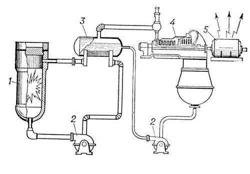 Рис. 2. Принципиальная схема АЭС: 1 - ядерный реактор; 2 - циркуляционный насос; 3 - теплообменник; 4 - турбина; 5...
