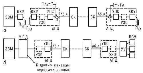 Рис. 1. Схемы каналов передачи данных: а - с вводом—выводом информации посредством промежуточного...