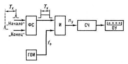 ...строба-импульса; И - схема совпадения; ГОИ - генератор опорных импульсов; СЧ - счётчик импульсов; ОУ...