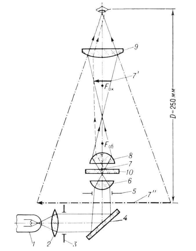 Рис. 1 Оптическая схема прямого микроскопа проходящего света.  По направленности светового потока.