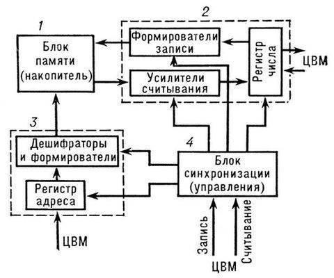 Рис.2. Упрощенная блок-схема адресного запоминающего устройства. ( БСЭ.