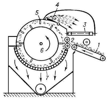 Рис. 1. Схема наклонного очистителя: 1 - решётка-транспортер; 2 - подающие цилиндры; 3 - выводящая материал...