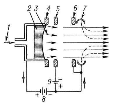 Лит.: Корлисс У. Р., Ракетные двигатели для космических полетов, пер. с англ., М., 1962; Штулингер Э...