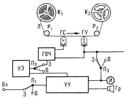 Рис. 3. Упрощённая структурная электрическая схема бытового магнитофона: Вх - входная цепь, на которую подаются...