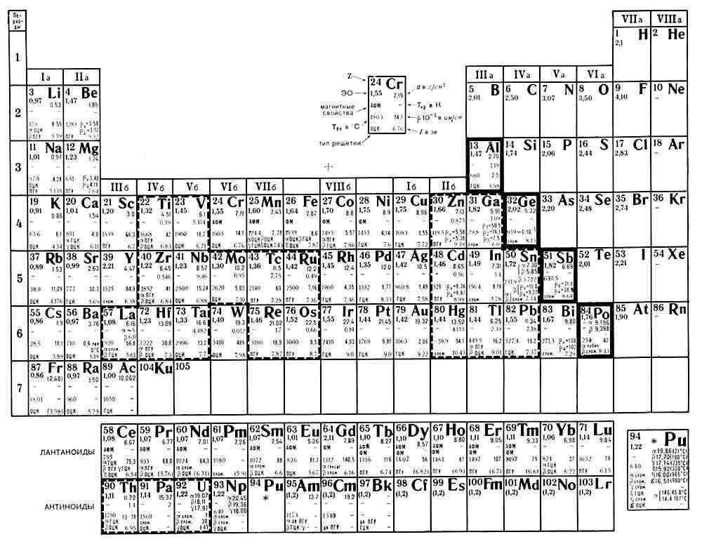 Периодическая система Д. И. Менделеева.  Свойства металлов.