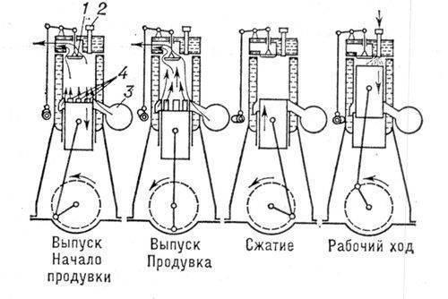 Схема работы двухтактного двигателя: 1 - выпускной клапан; 2 - форсунка; 3 - продувочный насос; 4 - продувочные...