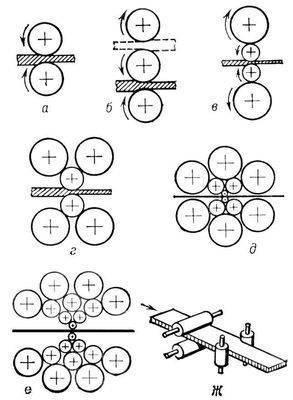 Рис.3. Схема расположения валков в рабочей клети прокатного стана: а - двухвалкового; б - трехвалкового; в...