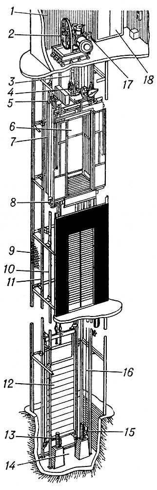 Рис. 1. Схема пассажирского лифта: 1 - машинное помещение; 2 - лебёдка...