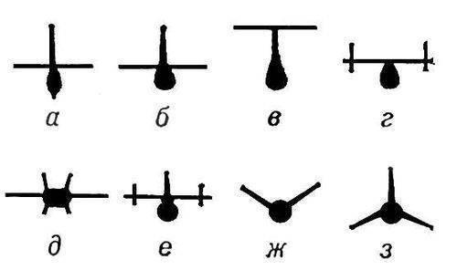 По конструкции О. с. Формы оперения самолётов (вид спереди): а - крестовидная; б и в - Т-образные; г и д...