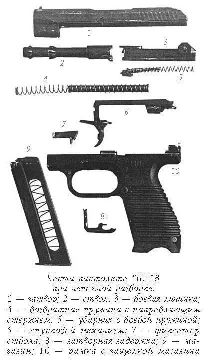 Части пистолета ГШ-18 при